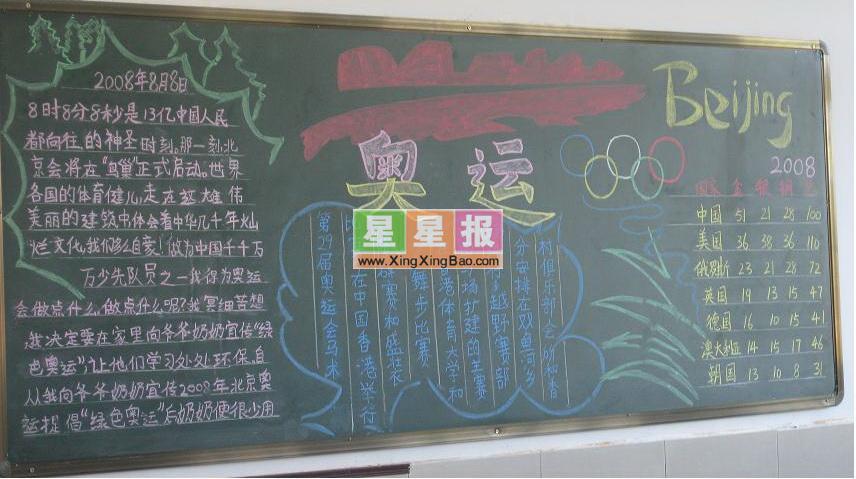 中学生奥运主题黑板报图片